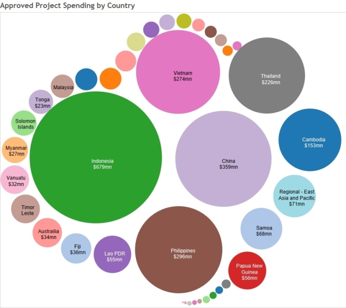 Spending by Country
